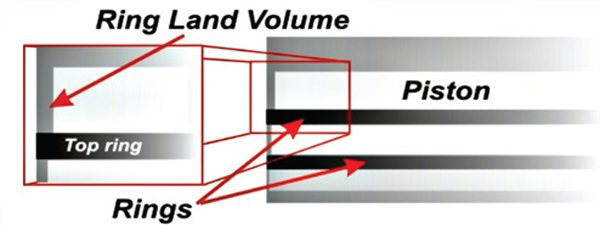 Fig. 11.12. The top ring land volume is also a crevice volume. Crevice volumes are bad news for power, mileage, and emissions and need to be minimized as much as possible.