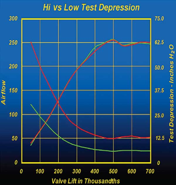 Fig. 3.15. The curves starting high on the left and dropping toward the right show the test depression used for each of the two flow tests. Regardless of the big difference between the red and green test depression curves, the Flow Quik still corrected the flow numbers to generate the nearly identical red and green flow curves seen here.