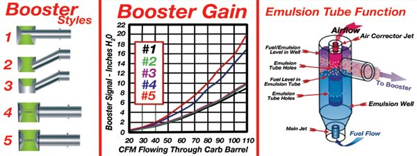 Fig. 11.17. The degree of fuel atomization depends on numerous factors. The main tools to work with here are the booster's gain, the air corrector size, and the hole pattern on the emulsion tube of the carb.