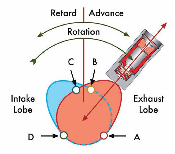 Diagram Of How An Engine Works further How Does A 4 Stroke Engine Work furthermore Content moreover Motorcycle  ponents moreover Camshaft Math Design  petitive Performance Engines. on stroke engine diagram car pictures