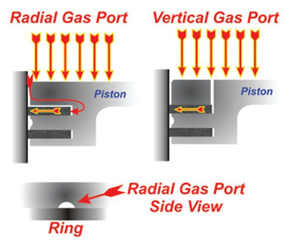 Fig. 11.25. The two common types of gas porting to aid top ring seal. The radial gas ports are the most popular, especially for endurance race engines; they have a significantly less tendency to clog and show less ring/bore wear than the vertical gas ports.