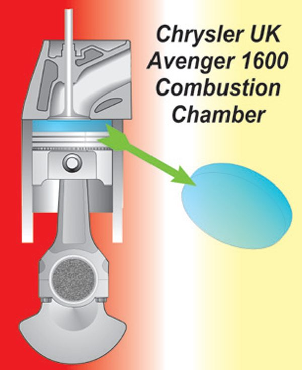 Fig. 11.6. Chrysler's Avenger engine was somewhat unorthodox; the combustion chamber was formed by a piston stopping about 1/4 inch from the deck of the block, topped off with a flat chamber-less head. The intake port was a sound design and could be ported to give very good flow.