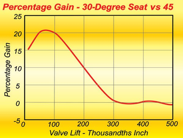 Fig. 8.9. The gains possible from a typical small-block V-8 port using a 30-degree seat instead of a 45.