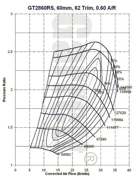 This is the compressor map for the Garrett model GT2860RS, part number 739548-5 turbocharger, see current Garrett catalog for turbine housing A/R options.(Courtesy Honeywell Turbo Technologies)