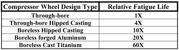 This compressor wheel fatigue life chart uses a traditional through-bore compressor wheel as the base reference from which different design and processing methods are compared for relative fatigue life.(Courtesy Honeywell Turbo Technologies)