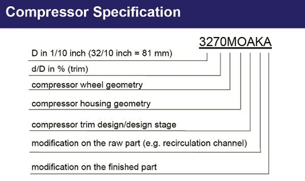This chart defines what each position of the compressor nomenclature stands for in the K-series turbos. (Courtesy BorgWarner Turbo Systems)