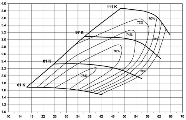 This is the compressor map of the BorgWarner Model S300-87-36 turbo; see current AirWerks catalog for part numbers and turbine housing A/R options. (Courtesy BorgWarner Turbo Systems)