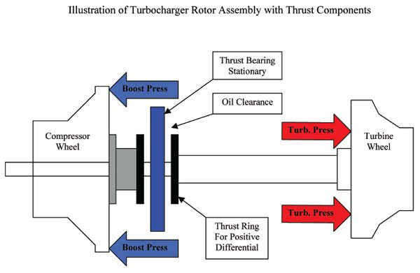 The turbocharger rotor assembly thrusts back and forth in a turbocharger while the thrust bearing is anchored in a fixed position in the bearing housing relative to the rotor. When boost pressure acts upon the backwall of the compressor wheel it pulls the thrust ring furthest away into the positive side of the turbo's thrust bearing, and vice-versa for the turbine.