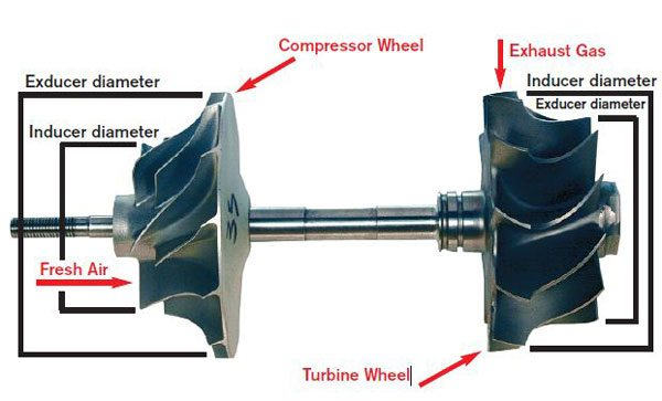 The trim of a turbocharger's compressor or turbine is the mathematical relationship between the exducer and inducer measured where shown.