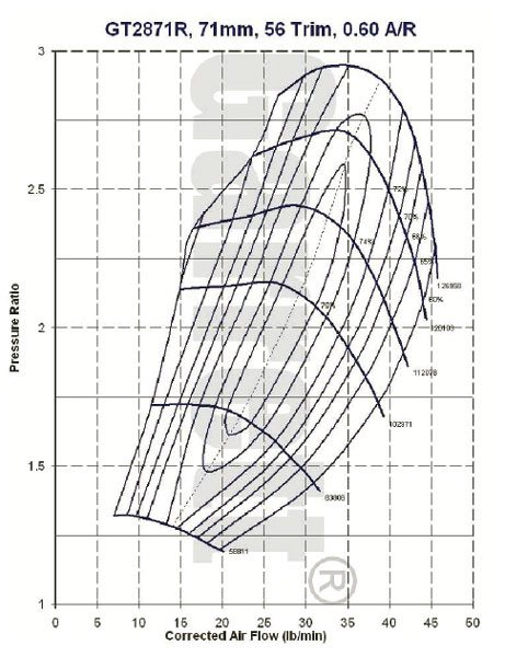 This is the compressor map for the Garrett model GT2871R, part number 743347-1 turbocharger, see current Garrett catalog for turbine housing A/R options. (Courtesy Honeywell Turbo Technologies)
