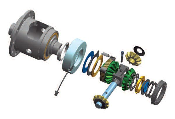 In this exploded view, the clutch is to the right of the electromagnetic coil (light blue). The cone clutch (gray) is on the right. It actuates the ramp ring (yellow) to the left of the cone clutch, which then activates the ball ramp mechanism. In turn, a load is applied on the clutch pack through the side gears and thrust block. (Auburn Gear)