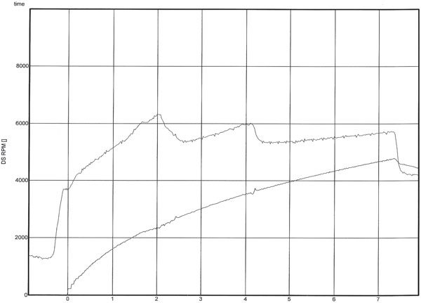 Graph A. This is a typical chart generated by the data recorder. It shows both engine RPM (top line) and driveshaft RPM (lower line), which allows you to see any radical changes between them. If the driveshaft RPM suddenly spikes, it's an indication of tire spin. This run was just about flawless, as driveshaft RPM gained steadily and both shifts were close to 6,000 rpm.