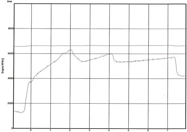 Graph B. Here's another chart courtesy of the data recorder. This one compares engine RPM (lower line) with system voltage throughout the run (upper line). As you can see, the electrical system maintained voltage steadily throughout the pass, proving the system is working just fine, as designed.