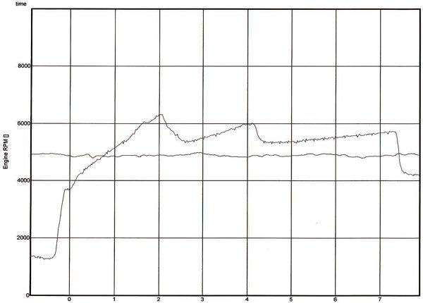 Graph C. Here's another engine RPM graph, this time compared to the lateral g-forces pushing the car from side-to-side. Obviously, this was a nice, straight pass. In a road racing car, the lateral g-loads increase dramatically around every turn.