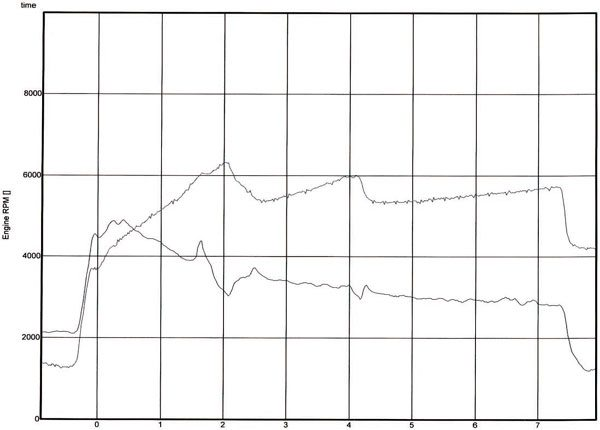 Graph D. This engine RPM g-load graph is for acceleration (lower line). It shows the harsh g-load pushing aft at the start, and settling down as the car accelerated. It picks up a bit at every gear change, and then relaxes again.