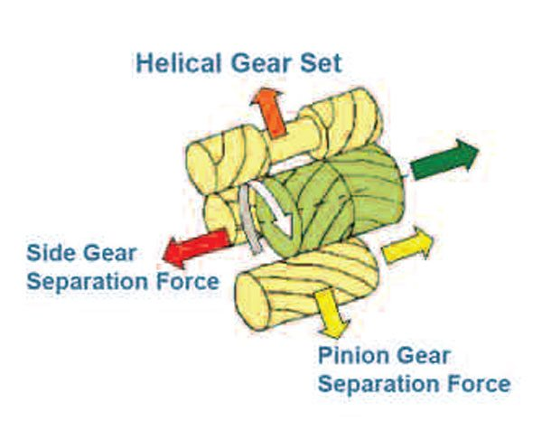 Here is an illustration of the helical pinion or planetary gears and the thrust and axial forces they exhibit. These forces react against the other gears and housing to create the torque-sensing and bias effect of this device. (GKN Driveline)