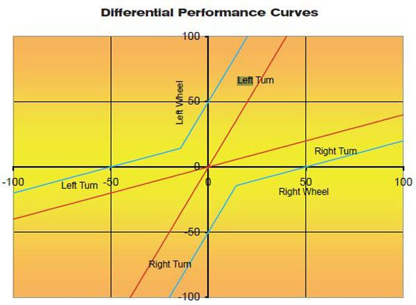 The blue lines are the torque-biased and preloaded differential performance; the red lines are the torque-biased performance.