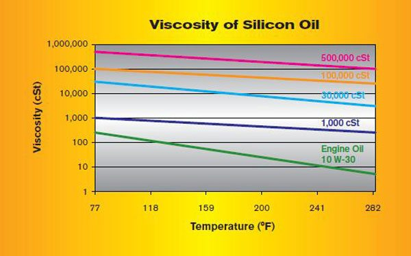 This graph compares the viscosity of different weights of silicon oil to temperature. A reference line of 10W30 engine oil for comparison is shown. The engine oil and typical hydrocarbon-based fluids show a much more dramatic viscosity change when exposed to temperature extremes. The silicon oil used in viscous devices has a much flatter, and therefore consistent, viscosity with temperature change.
