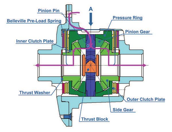 The common path of power through the side gears is shown in purple on this schematic. The secondary parallel path is shown in blue through the clutch pack. (GKN Driveline)