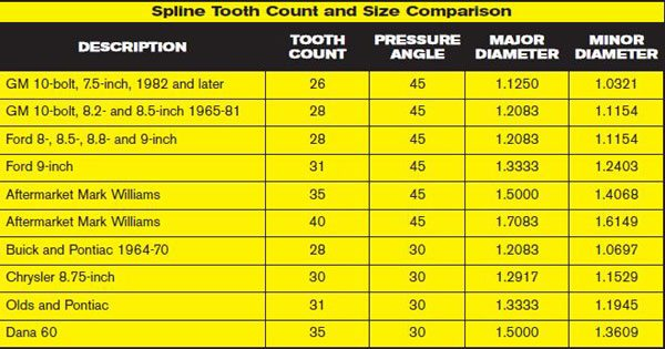 This chart shows some typical spline applications and the associated minor diameter and strength increases available from the smallest to the largest, grouped by 45- and 30-degree pressure angles. We will concentrate on the minor diameters for our strength comparisons.