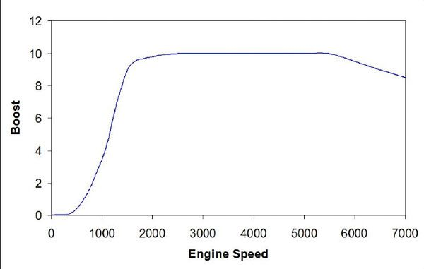 Engines equipped with positive displacement superchargers make peak boost very early. The relatively flat response generates most additional loading long before the engine reaches peak torque. (Nate Tovey)