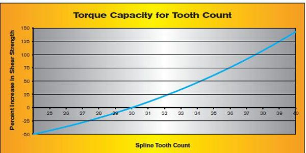 As you can see, increasing from a 30-tooth spline to a 33-tooth creates a 34-percent increase in torque capacity. While there are some generalizations in this graph to help illustrate the point, the spline tooth increase is not linear. For example, the 35-tooth spline is about 62 percent stronger when compared to the 30-tooth. The 40-tooth spline is 140 percent stronger. It all comes back to the function of the diameter raised to the third power.