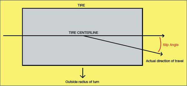 As lateral load is applied to a tire it starts to slip sideways. As long as the tire still maintains some grip it continues to function in the usual manner but it moves at an angle to its centerline. This is the tire's slip angle. If the tire loses grip entirely, the slip angle no longer applies and the tire simply slides out of control.