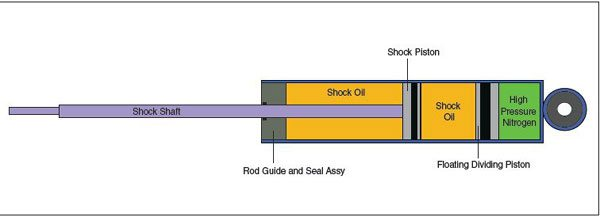 High-pressure mono-tube shocks use a single shock tube with a floating divider piston to separate the shock oil from high-pressure nitrogen gas. As the shock is compressed, the shock shaft displaces its own volume in oil. To make up for this displacement, the floating divider piston moves and compresses the high-pressure nitrogen. The basic format shown here is typical of a Bilstein shock.