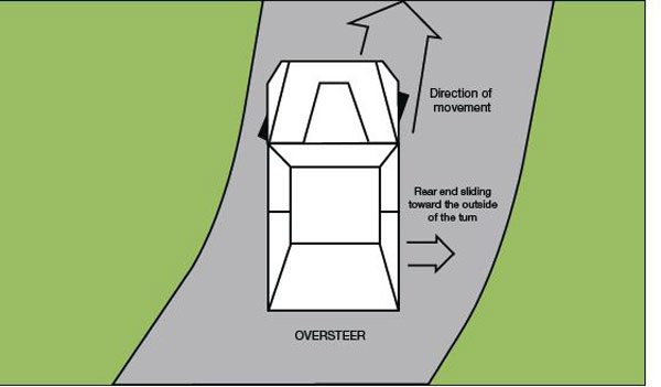 This diagram illustrates oversteer. In this condition the rear of the car is loose and sliding toward the outside of the turn. This is a natural condition in drifting competition but feels very unnatural to most untrained drivers because the steering wheel must be turned in the opposite direction of the turn to negotiate it properly.