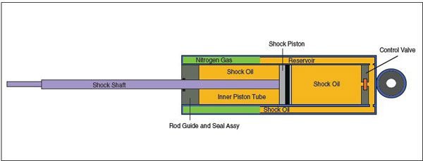 Twin-tube shocks use an inner compression tube and an outer reservoir tube. A valve at the end of the compression tube controls the flow of oil into the reservoir tube. In the reservoir tube there are chambers, filled with nitrogen gas, which compress as the piston shaft displaces fluid volume.
