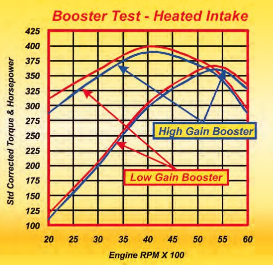 With a heated manifold, fine fuel droplets from a more active booster/air corrector system causes a larger portion of the fuel to vaporize. This reduces volumetric efficiency and output.