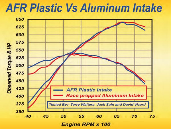 This graph shows the difference in output of one of my tricked-out smallblock Chevy aluminum race intakes versus AFR's plastic Titan intake. Not only is this manifold a featherweight, but also its cooler-running characteristics are worth the sort of power increases seen here.