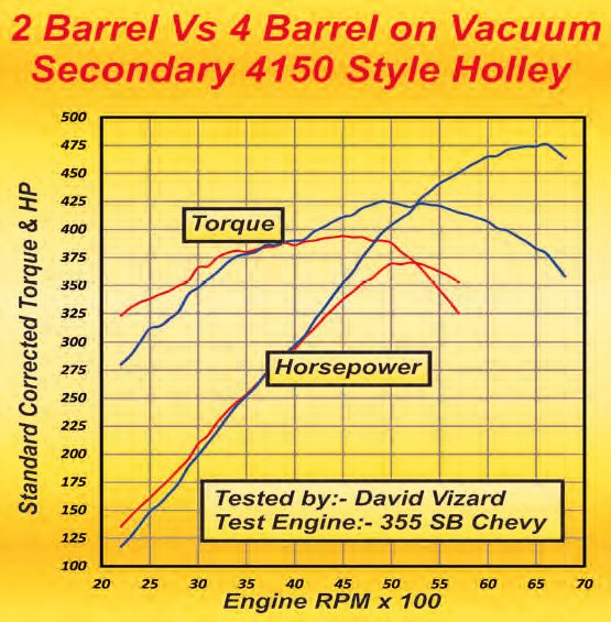 The red curves on this graph show the output on just the primary barrels of a 4-barrel carb. The blue curves show the output with all 4-barrels in operation. Note how much better the output is with just the primaries in use at RPM below 3,500.