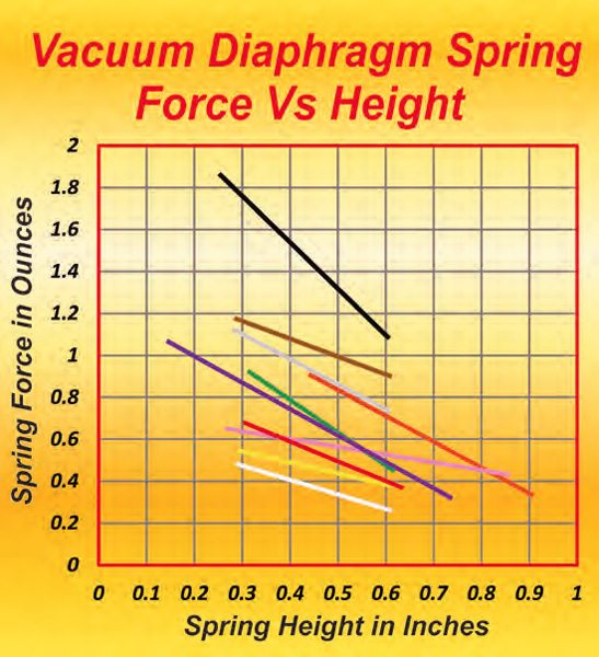 "This graph shows the delivered load and stiffness of the springs for tuning in the secondary action on a vacuum secondary carb. The easiest way to get the best spring rate is to start with one that is too stiff and gives clean results, then progressively move to a lighter, weaker spring. When you feel the engine ""bog,"" go back to the last spring that gave a totally smooth transition onto the secondaries."