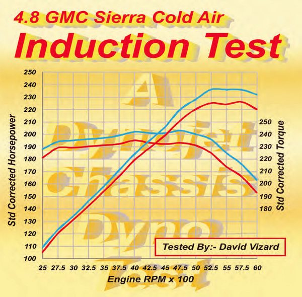 Although this test was on a fuelinjected engine, it is a good example of what can be achieved by drawing cold air from behind the radiator grille. On average, the temperature reduction was about 38 degrees F. This corresponded to 8 to 10 ft-lbs of additional torque as measured at the rear wheels. The cold-air kit for this test is from K&N.