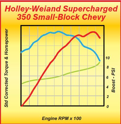A Weiand blower on a mild 350 smallblock Chevy added about 110 ft-lbs and 110 hp over that expected in NA form. The output produced is similar to a mildly modified 454 big-block, but without the big weight increase.