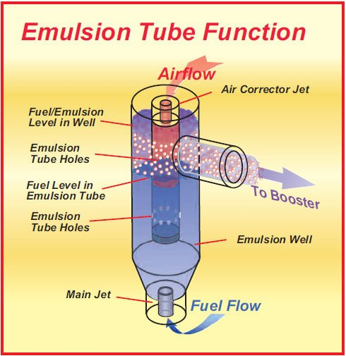 3-7. The basic function of the emulsion tube is to bleed air from the air-corrector jet down into the volume beneath the air corrector and on out through the holes in the emulsion-tube wall. By suitable placement of the holes in the emulsion-tube wall the fuel curve can be modified to suit the volumetric-efficiency curve of the engine.