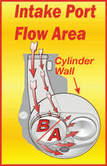 Air does not enter the cylinder evenly all around the intake valve. Here better than 60 percent enters via the valve's A half. This means the B half is in less need of de-shrouding. Note that the flow exiting the valve is turning, thus generating swirl.