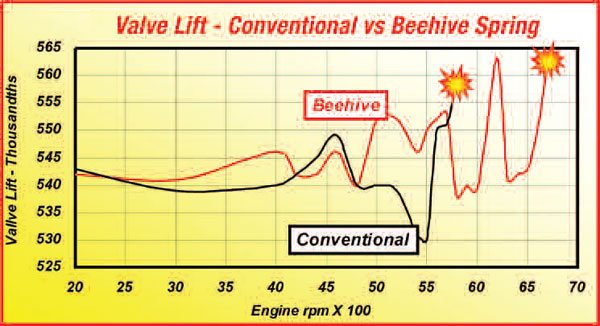 Even with 12 pounds or so less seat preload, the beehive spring gave better control, plus an additional 1,000 rpm to crash speed.