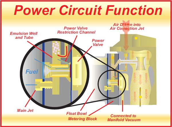 3-8. The power valve opens when manifold vacuum drops below a certain predetermined level. This allows fuel from the float bowl to enter the emulsion well through both the main jet and the power valve restriction channel (PVRC). If the fuel calibrations are done with both optimal power and optimal cruise in mind, then the WOT calibrations should be done with the PVRC, not the main jet. The main jet should be sized for the best fuel economy under high-speed cruise conditions. In the right-hand illustration the power valve is closed. In the inset enlargement (left), it's open and the fuel flow route can be seen.
