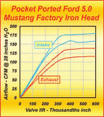 These flow curves are a result of the pocket porting shown earlier in the chapter. A 16-hp increase was realized for a minimal cost; plus, three hour's works represents a good return on investment of time and money.