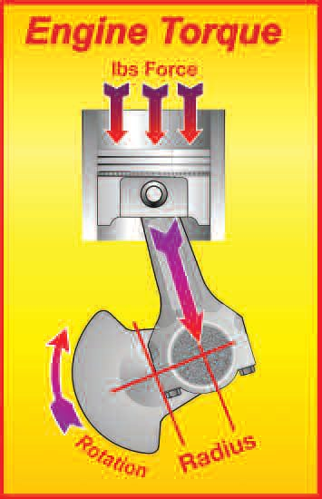 Here is how an engine develops torque. As the piston goes down, the bore pressure drops and the torque follows suit. Multiple cylinders, the mass of the engine's internals, and a flywheel tend to damp-out torque fluctuations.