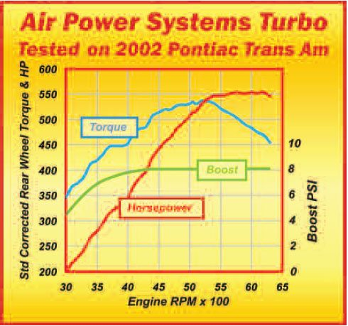 how much power turbo added to the engine in percent or hp. Black Bedroom Furniture Sets. Home Design Ideas