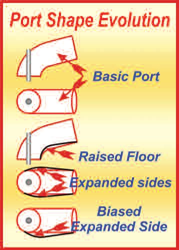 6-11. The first move to make our basic port more effective is to raise the floor, starting just before the shortside turn. This allows the radius of the short-side turn to be increased. Doing this, though, leaves the port with a small cross-sectional area around the turn. To compensate, the port needs to be made wider (as viewed from above). This works fine for a Hemi or with four inclined valves as per most four-valve designs. For a parallel-valve (or nearly so) 2-valve head, the expansion of the port almost always needs to be mostly on one side—the cylinder-wall side. By biasing the port we allow, at high lift, the port to follow a form that more closely represents the direction the air wants to travel in.
