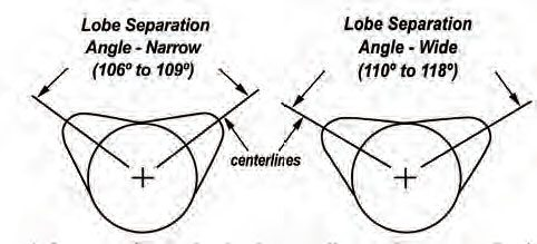 Lobe separation angle (LSA) refers to the number of degrees that separate the centerline of the intake lobe from the centerline of exhaust lobe. (Illustration Courtesy Lunati)