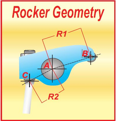 Rocker ratio geometry may look as simple as dividing R2 into R1, but there is much more to it than that. As the pushrod pickup point moves around in the direction of the green arrow, the initial opening ratio gets higher for a faster off-the-seat opening. That's usually good for extra power.