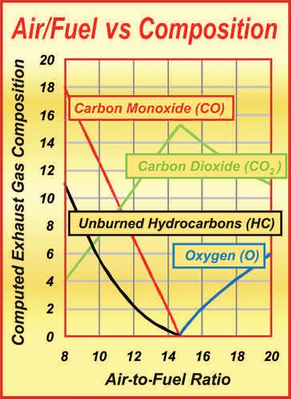 3-4. Other than oxygen (O), which is left over under lean-burn conditions, what we see here are the basic exhaust pollutants and how they typically change with the mixture ratio. What is not shown here are oxides of nitrogen (NOx), which are a product of high pressures and temperatures.