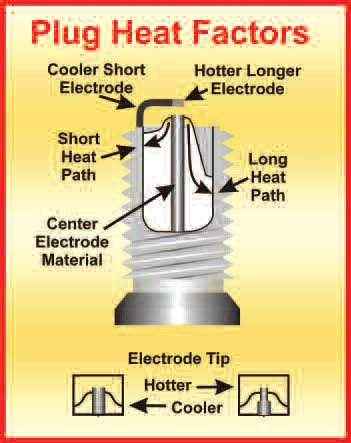 8-2. The longer the side electrode, the easier it can overheat. Also sparks propagate from edges easier than flat surfaces, hence the form of the modified shape.
