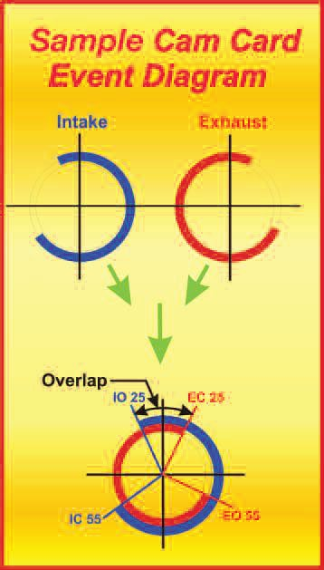 9-3. By melding the intake- and exhaust-duration arcs (at the top) together, we form the valve-opening event (at the bottom). In this example, the inlet opens (IO) 25 degrees before TDC and closes 55 degrees after BDC. The exhaust opens (EO) 55 degrees before BDC and closes 25 degrees after TDC. The way we quote the events of this cam is: 25-55-55-25. The overlap, when both the intake and exhaust are open, is indicated here and, in this case, is 50 degrees (25 + 25).