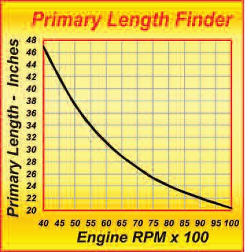 13-3. This chart assumes a progressively longer cam as RPM across the bottom scale increases. This being so, it predicts the primary length for a short street cam at the low end of the RPM scale and a race cam for the high end. This means you must choose a realistic tuning RPM that also represents about where the cam allows peak power to occur, given a properly tuned exhaust. To make the most use of the tuning effect, choose an RPM that is about 5 percent less than the expected peak power RPM. Note: All these lengths are from the valve, so the length of the exhaust port in the head casting must be subtracted for the length computed here.